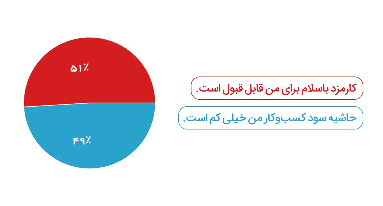 نتیجه نظرسنجی از غرفه داران درباره کارمزد باسلام