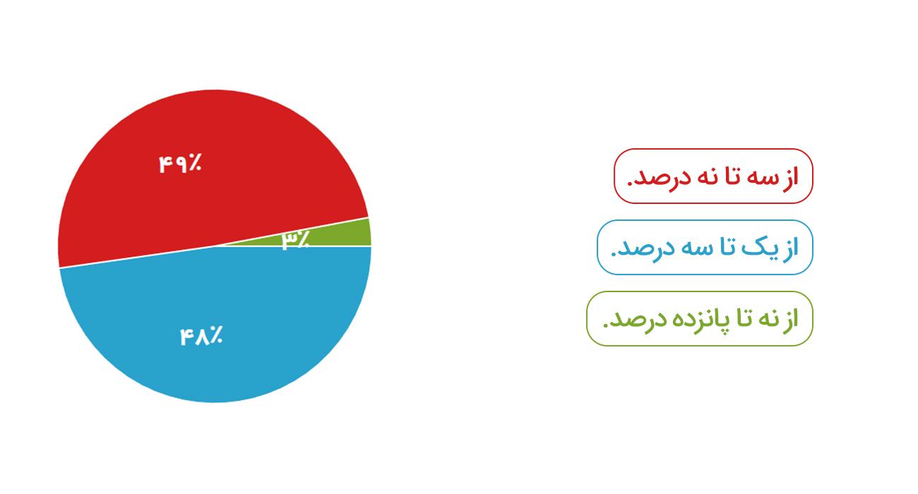 درصد کارمزد باسلام